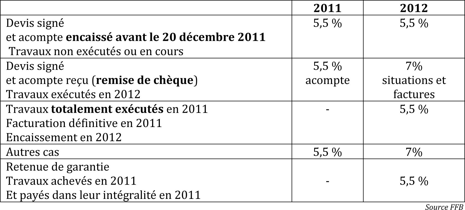 Tapis Salle De Bain Lidl ~ Taux De Tva Pour Travaux Taux Des Diff Rents Abattements Pr Vus